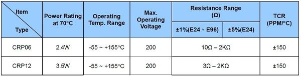 CRP-Technical-Charakteristik